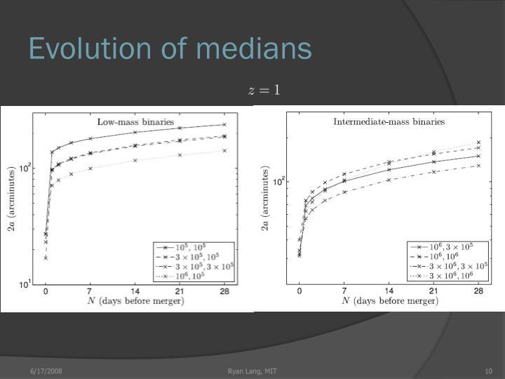 Evolution of medians