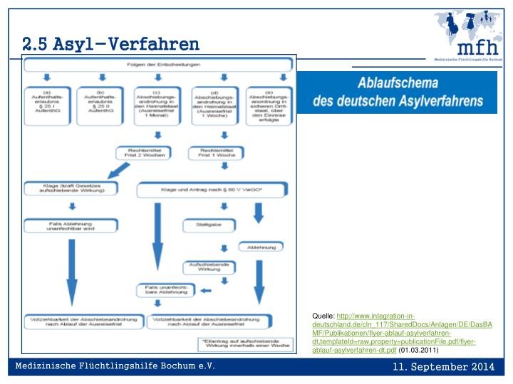2.5 Asyl-Verfahren