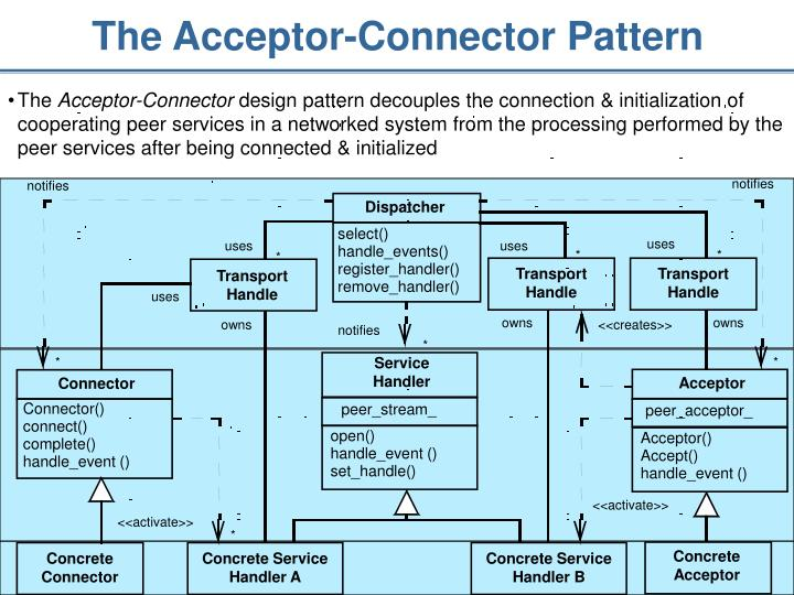 The Acceptor-Connector Pattern