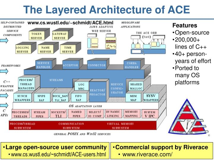 The Layered Architecture of ACE