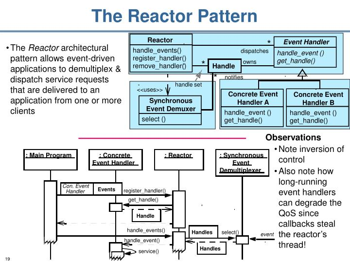 The Reactor Pattern