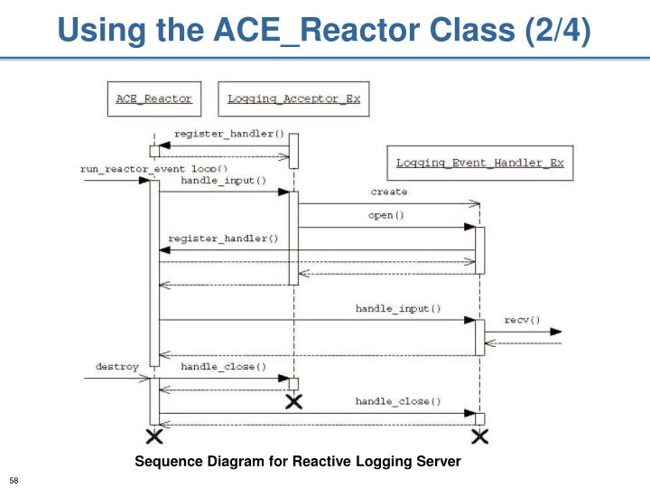 Using the ACE_Reactor Class (2/4)