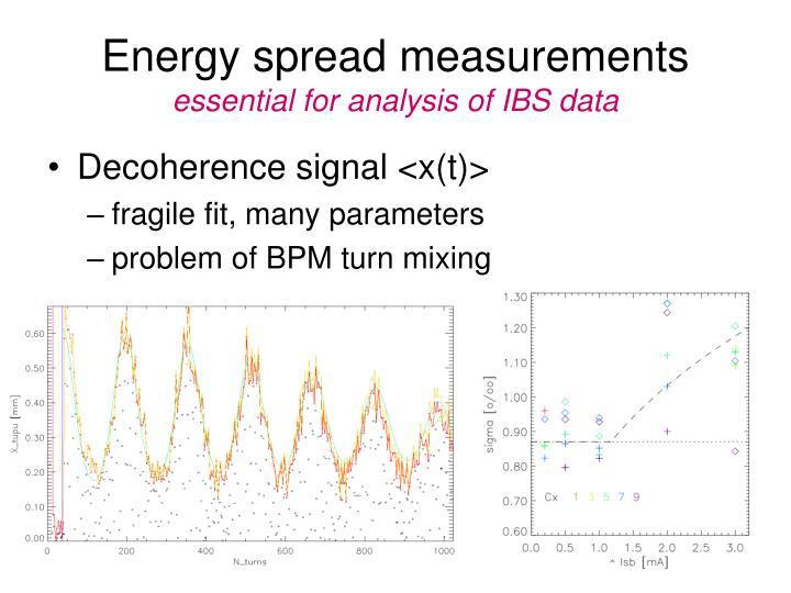 Energy spread measurements