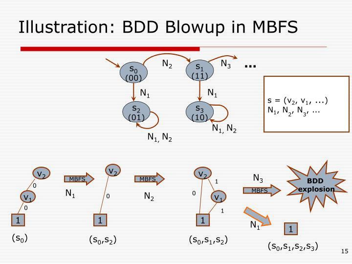 Illustration: BDD Blowup in MBFS
