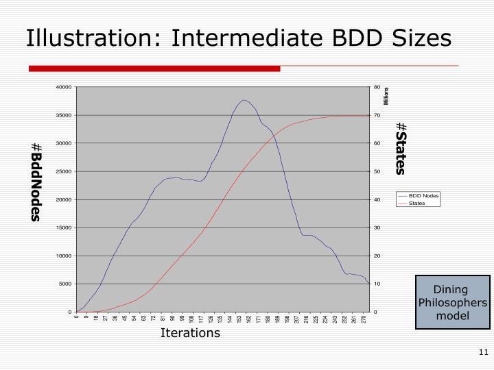 Illustration: Intermediate BDD Sizes