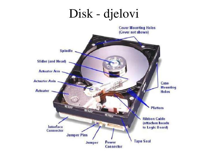 Disk - djelovi