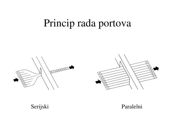 Princip rada portova
