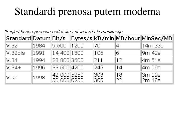 Standardi prenosa putem modema