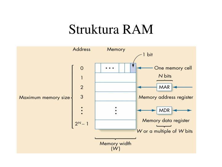 Struktura RAM