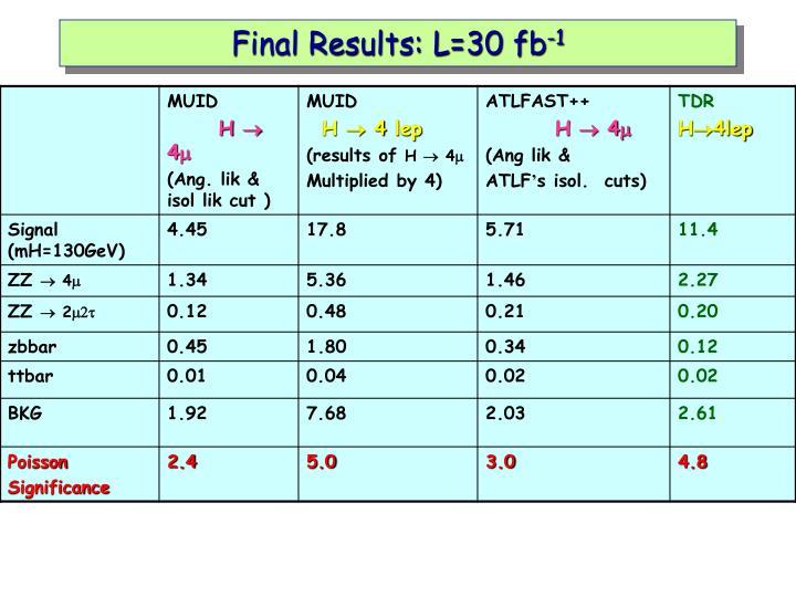 Final Results: L=30 fb