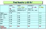 final results l 30 fb 1