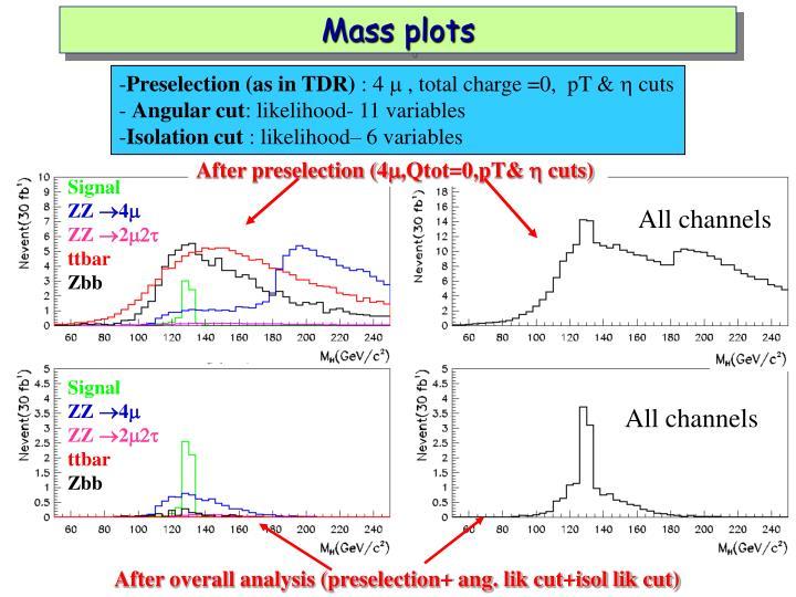 Mass plots