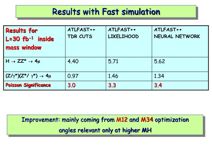 Results with Fast simulation