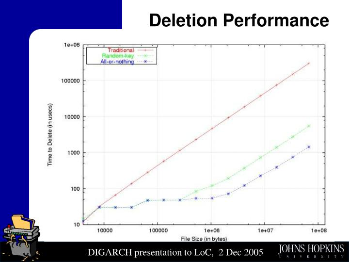 Deletion Performance