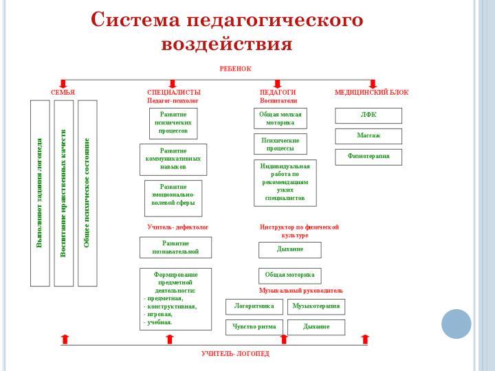 Система педагогического воздействия