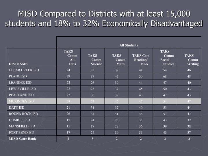 MISD Compared to Districts with at least 15,000 students and 18% to 32% Economically Disadvantaged