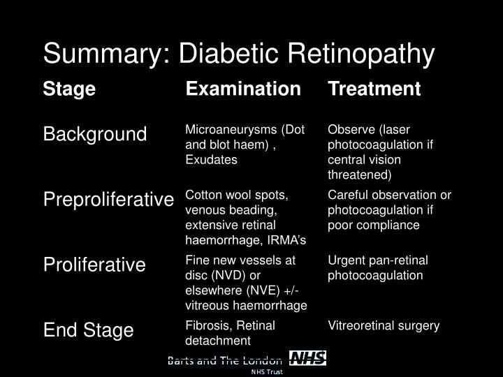 Summary: Diabetic Retinopathy