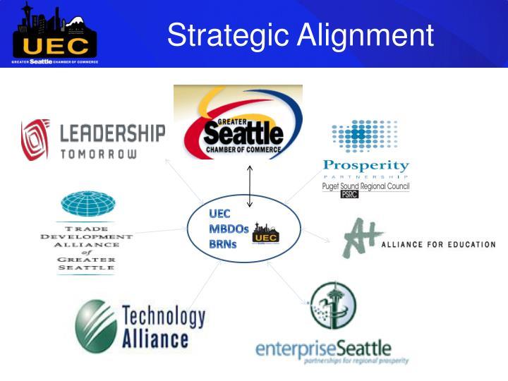 Strategic Alignment