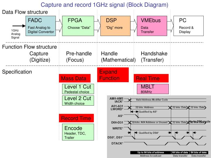 Capture and record 1GHz signal (Block Diagram)