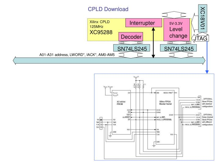 CPLD Download