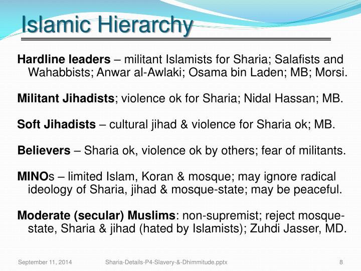Islamic Hierarchy