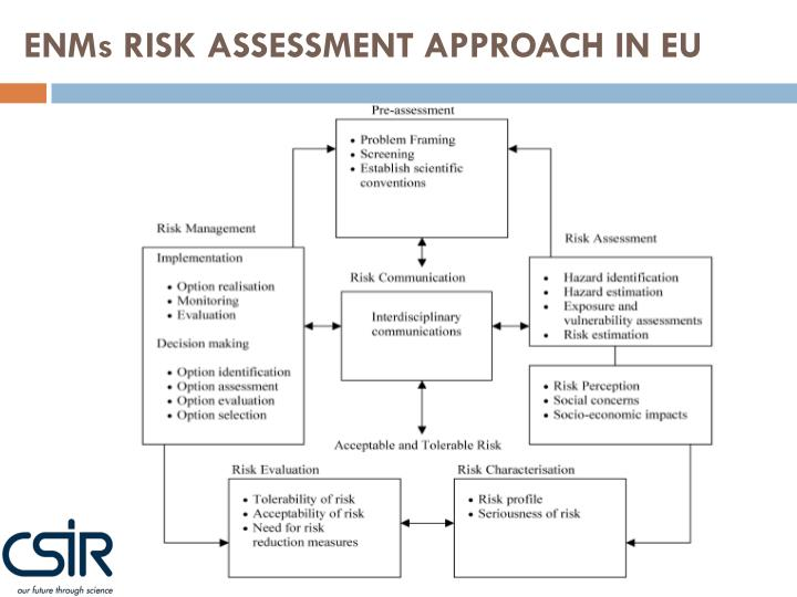 ENMs RISK ASSESSMENT APPROACH IN EU