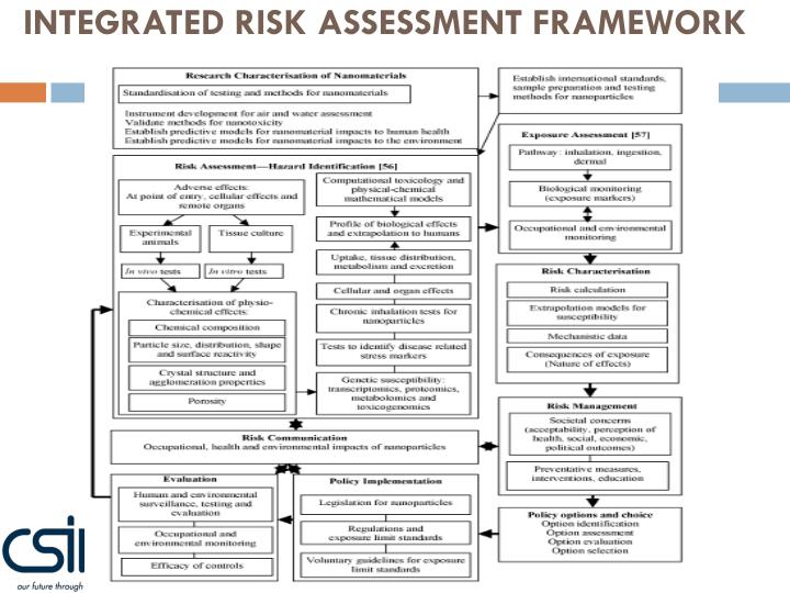 INTEGRATED RISK ASSESSMENT FRAMEWORK
