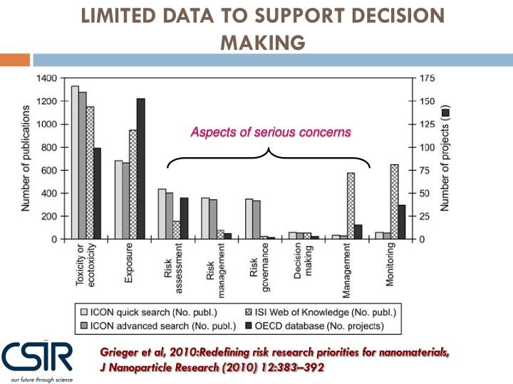 LIMITED DATA TO SUPPORT DECISION MAKING