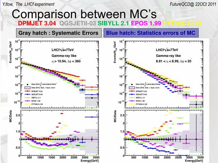 Comparison between MC's