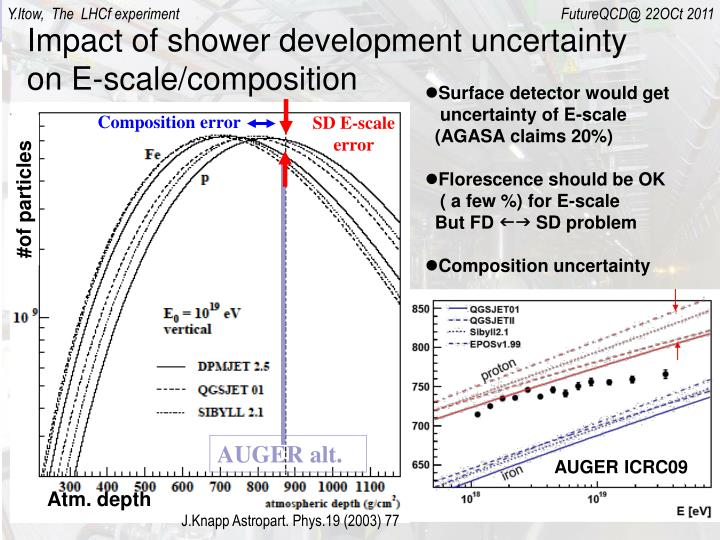 Impact of shower development uncertainty on E-scale/composition