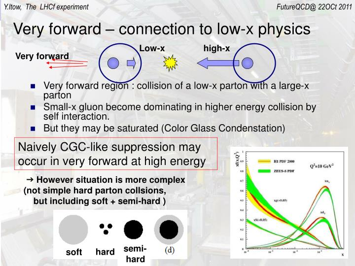 Very forward – connection to low-x physics