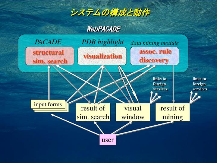 システムの構成と動作