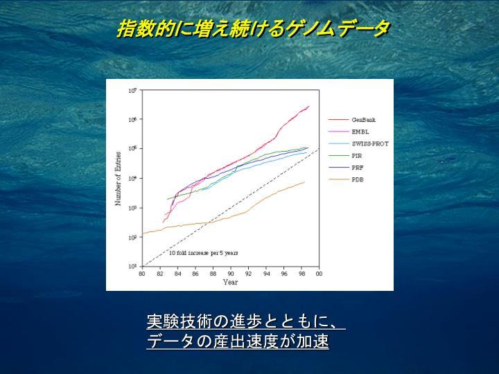 指数的に増え続けるゲノムデータ