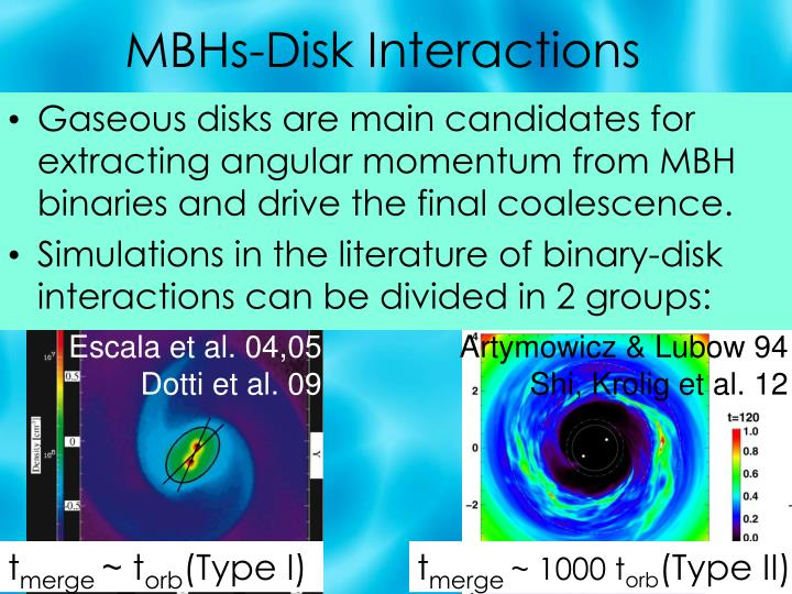 MBHs-Disk Interactions