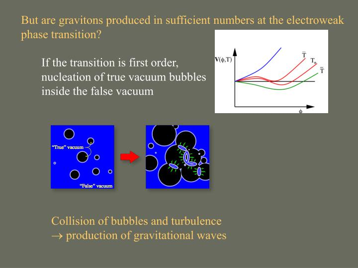 But are gravitons produced in sufficient numbers at the electroweak