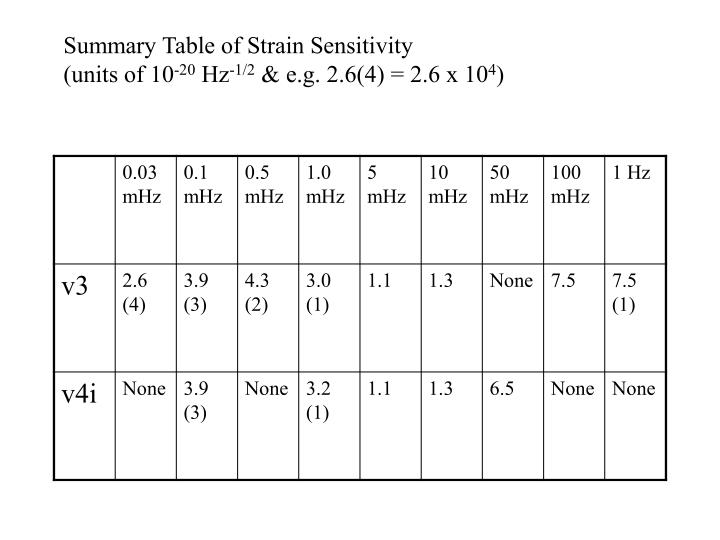 Summary Table of Strain Sensitivity