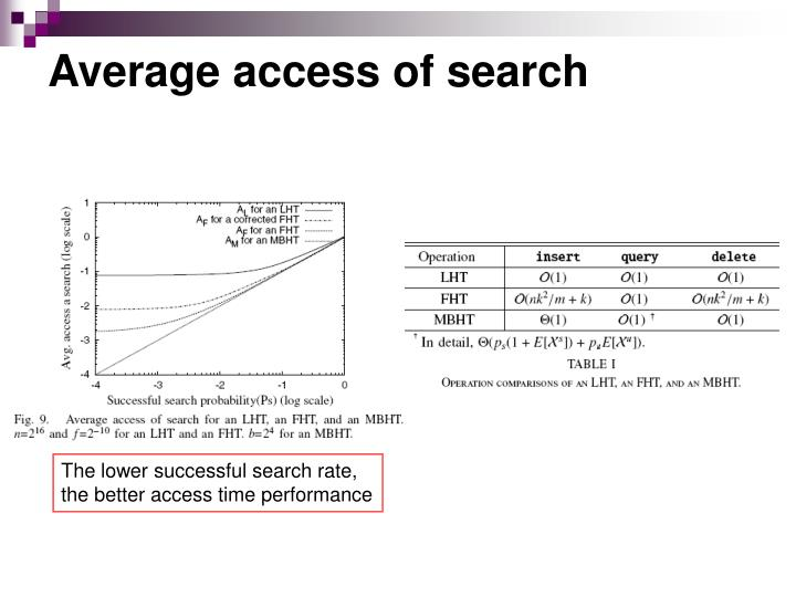 Average access of search