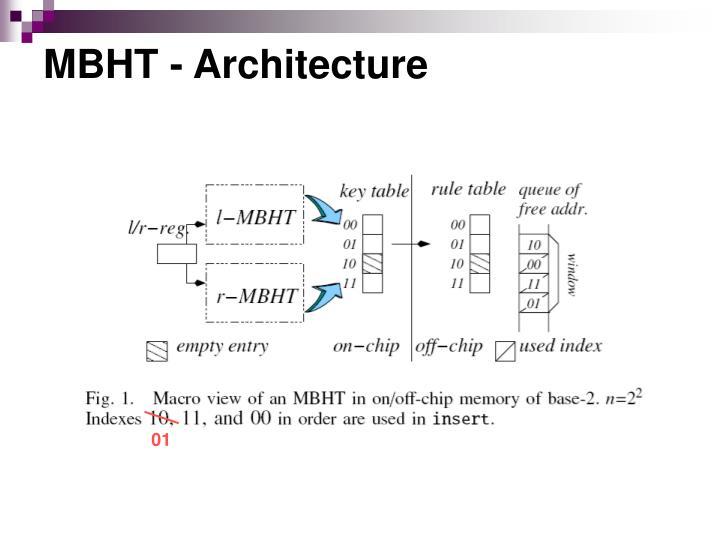 MBHT - Architecture