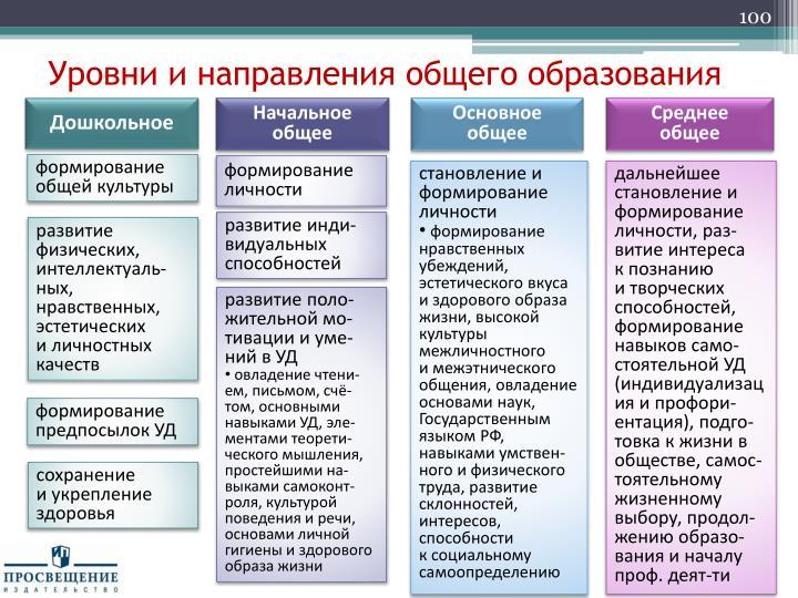 Уровни и направления общего образования