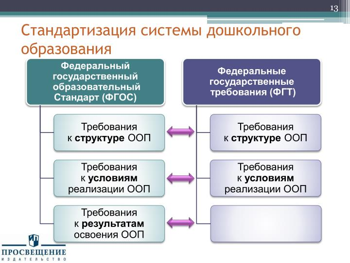 Стандартизация системы дошкольного образования