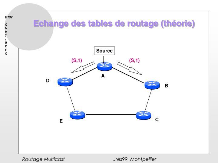 Echange des tables de routage (théorie)