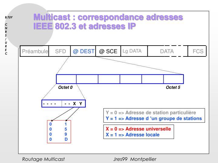 Multicast : correspondance adresses IEEE 802.3 et adresses IP