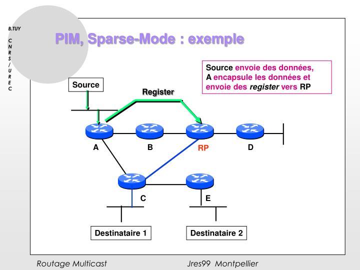 PIM, Sparse-Mode : exemple
