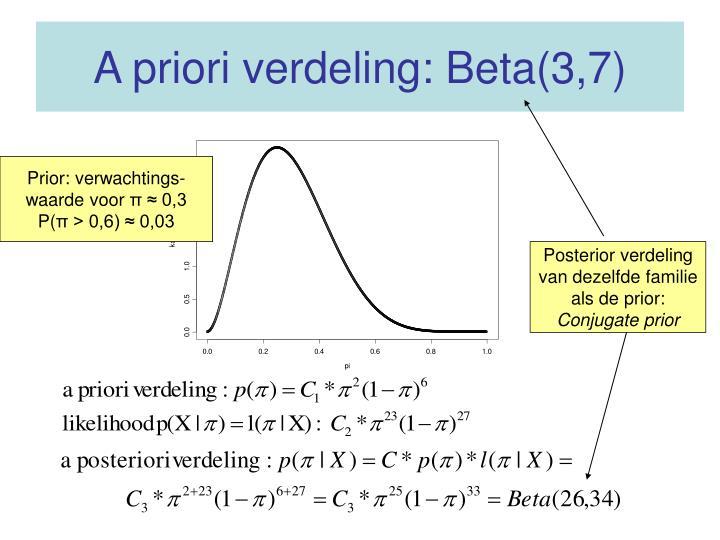 A priori verdeling: Beta(3,7)