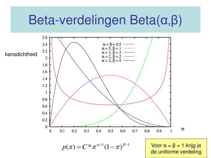 Beta-verdelingen Beta(