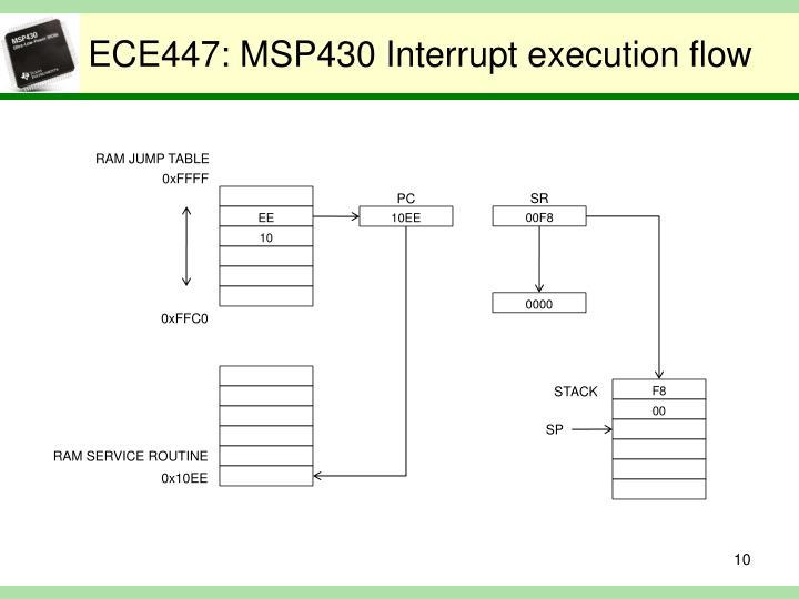 ECE447: MSP430 Interrupt execution flow