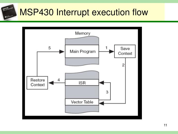 MSP430 Interrupt execution flow