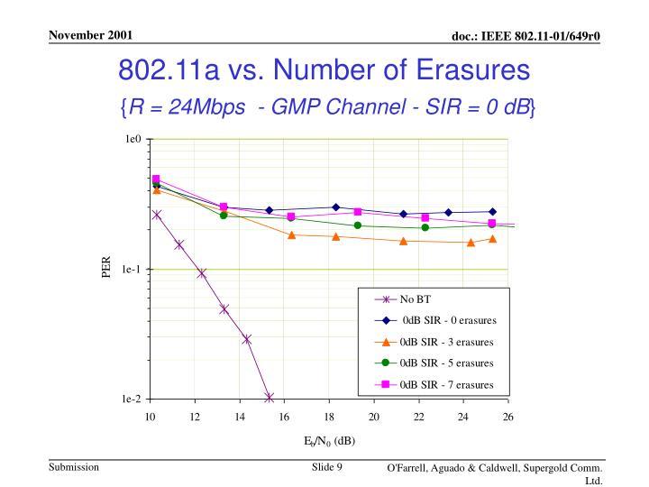 802.11a vs. Number of Erasures