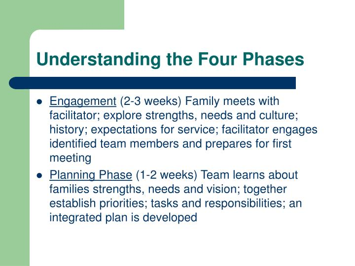 Understanding the Four Phases