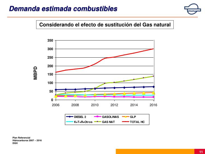 Demanda estimada combustibles